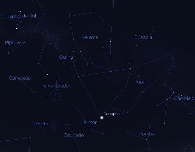 Quilha - constelação - bandeira do Brasil